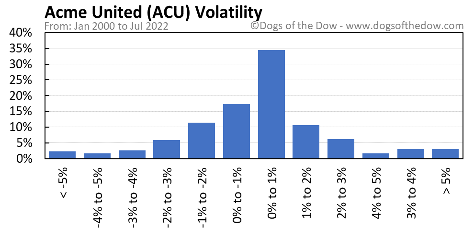 ACU volatility chart
