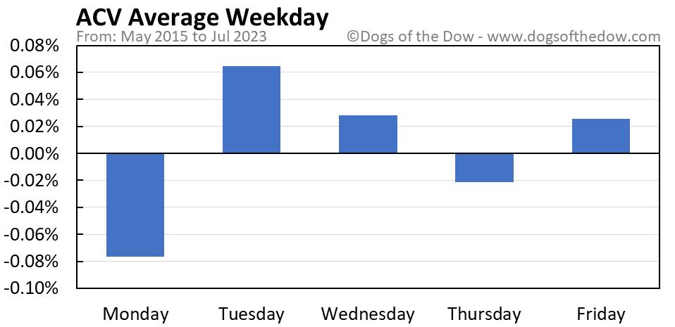 ACV average weekday chart