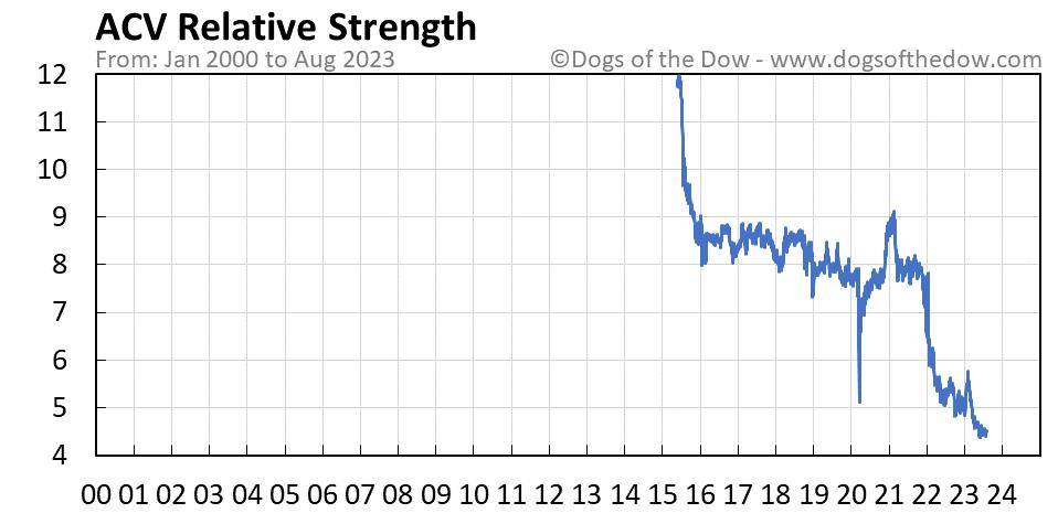 ACV relative strength chart