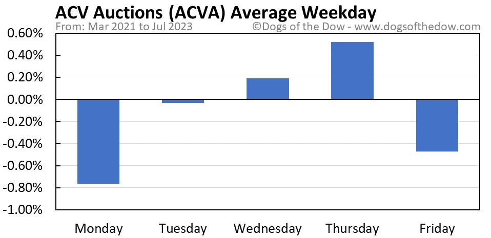 ACVA average weekday chart
