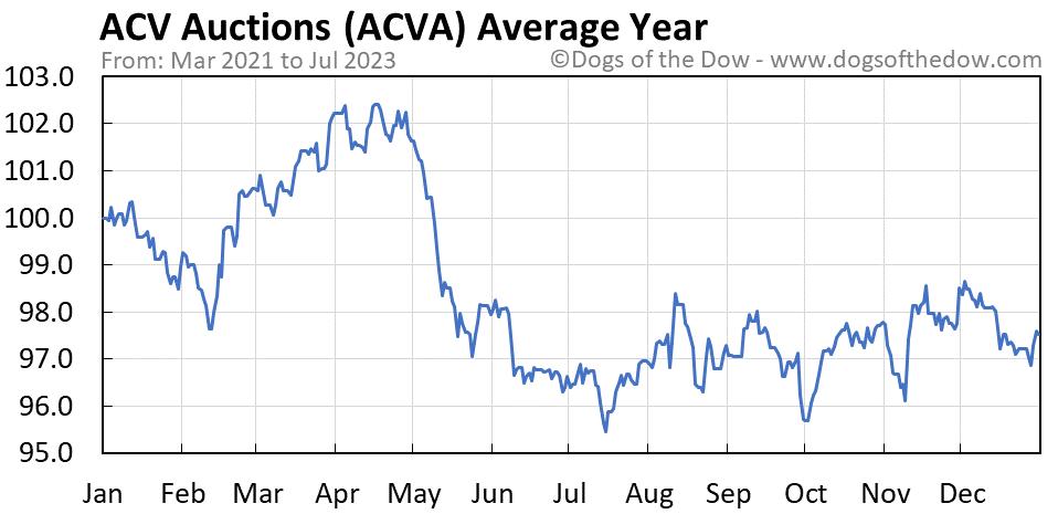 ACVA average year chart