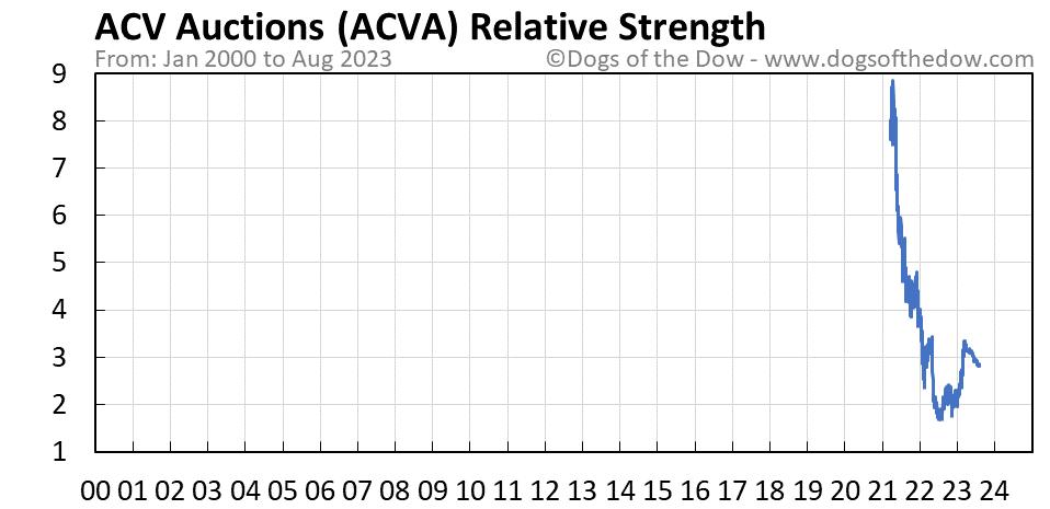 ACVA relative strength chart