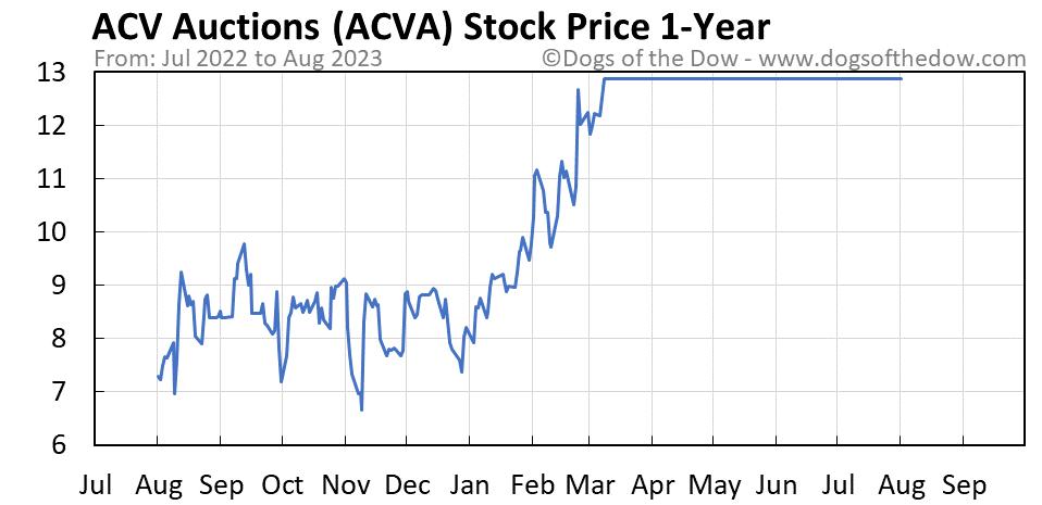 ACVA 1-year stock price chart