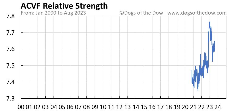 ACVF relative strength chart