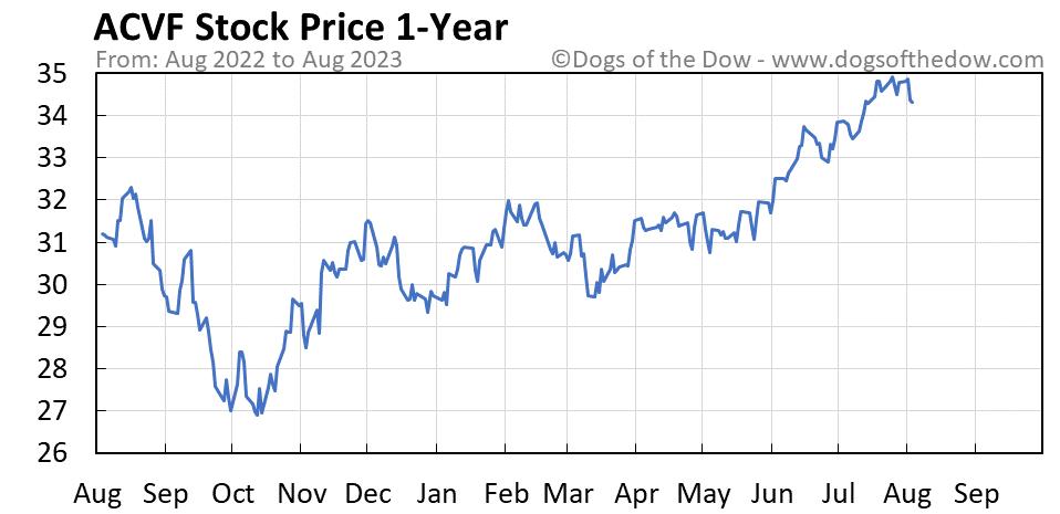 ACVF 1-year stock price chart