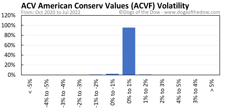 ACVF volatility chart