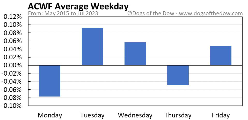 ACWF average weekday chart