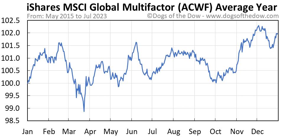 ACWF average year chart