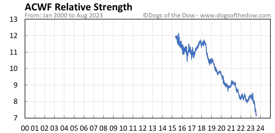 ACWF relative strength chart