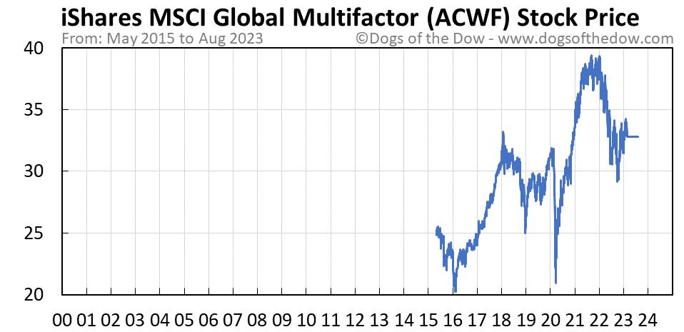 ACWF stock price chart