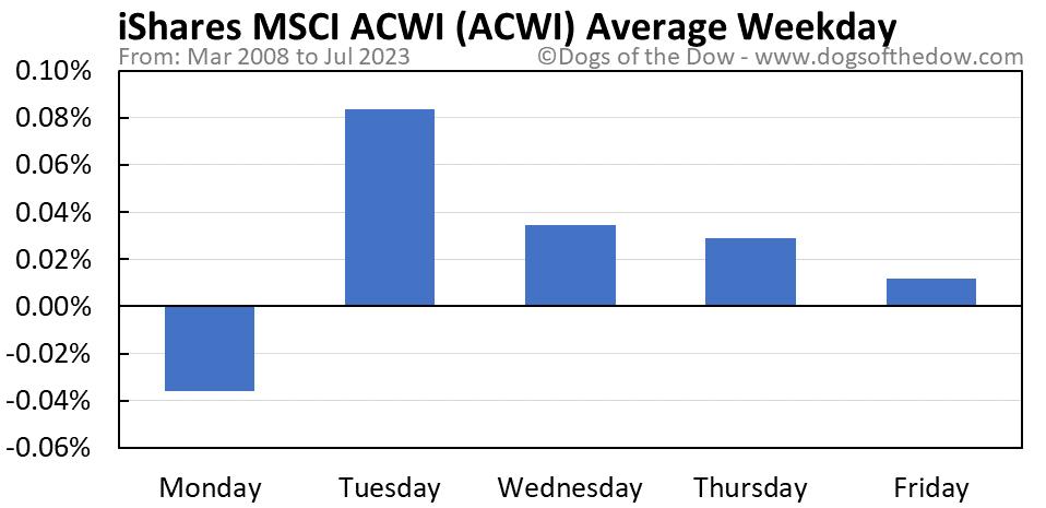 ACWI average weekday chart