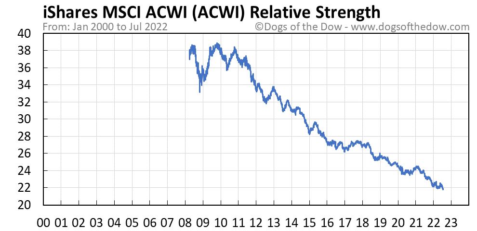 ACWI relative strength chart