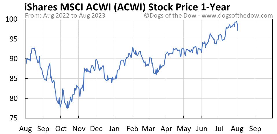 ACWI 1-year stock price chart