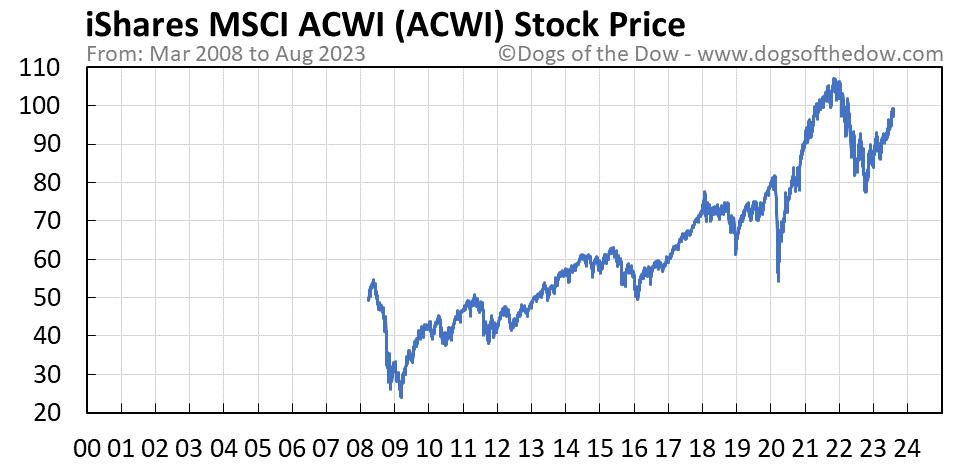 ACWI stock price chart