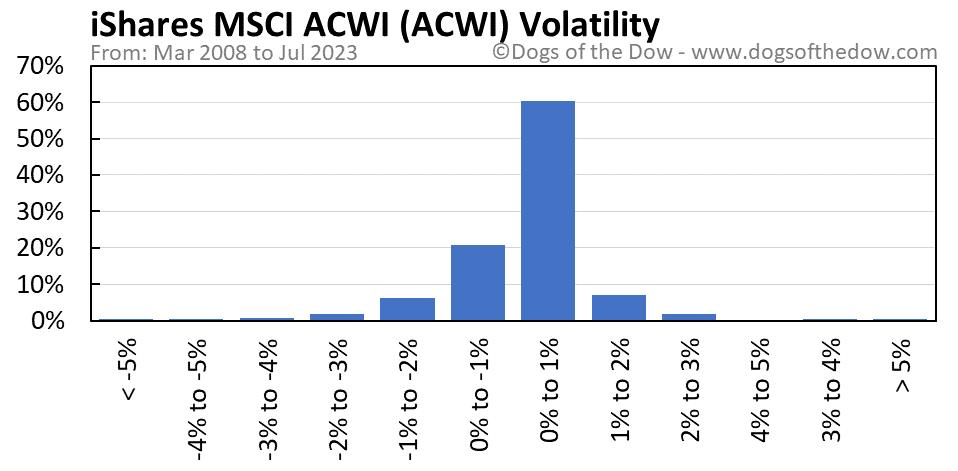 ACWI volatility chart