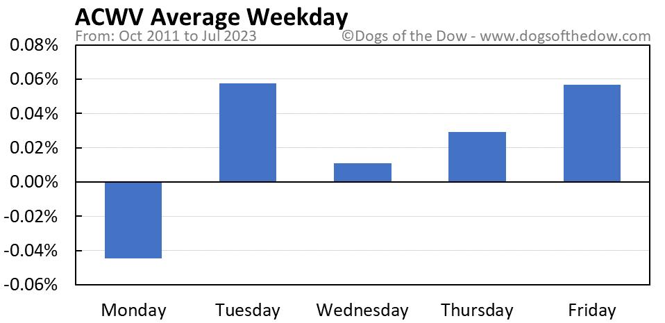 ACWV average weekday chart