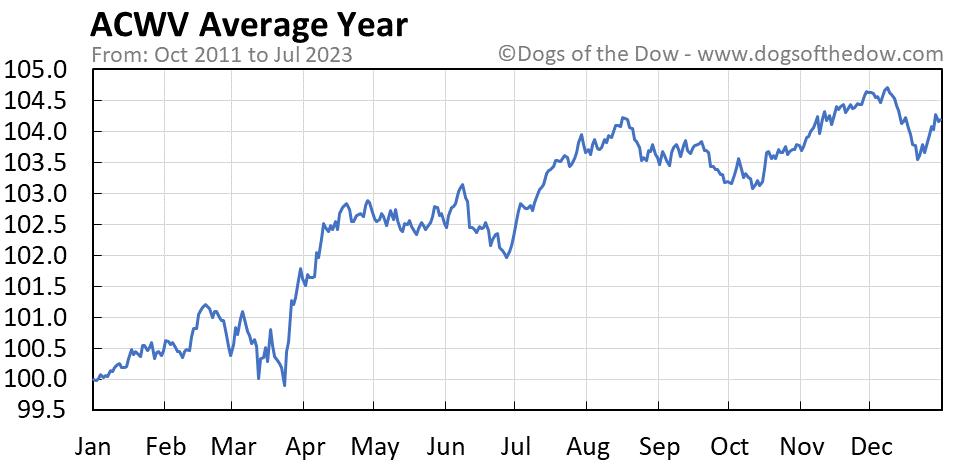 ACWV average year chart