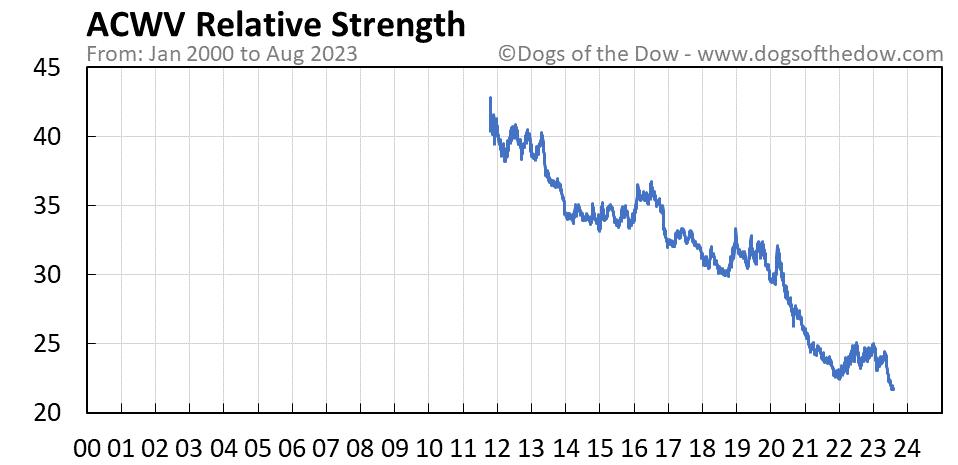 ACWV relative strength chart