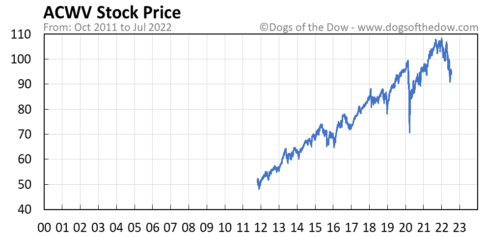 ACWV stock price chart