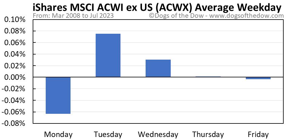 ACWX average weekday chart