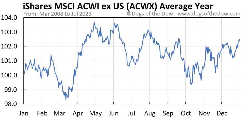 ACWX average year chart