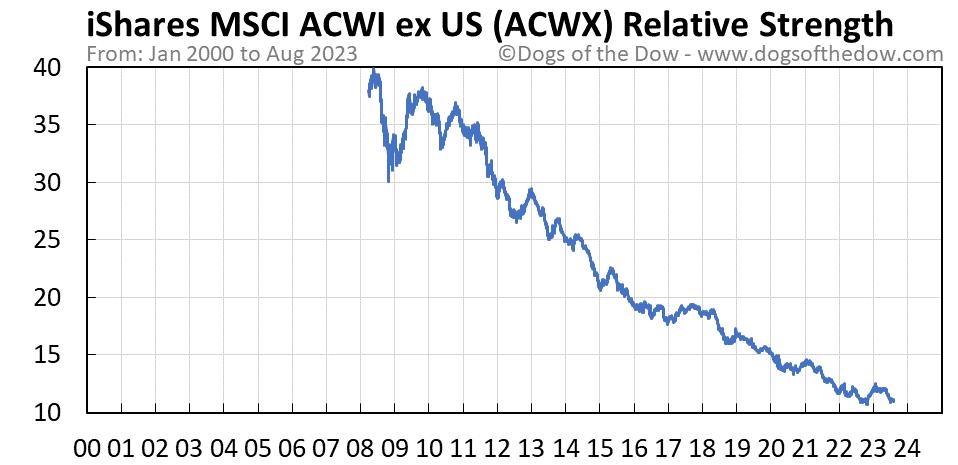ACWX relative strength chart