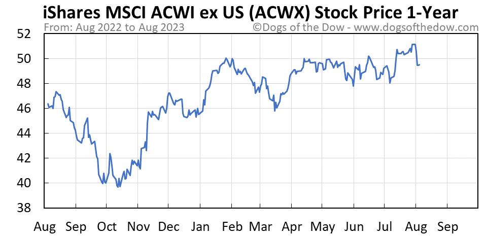 ACWX 1-year stock price chart