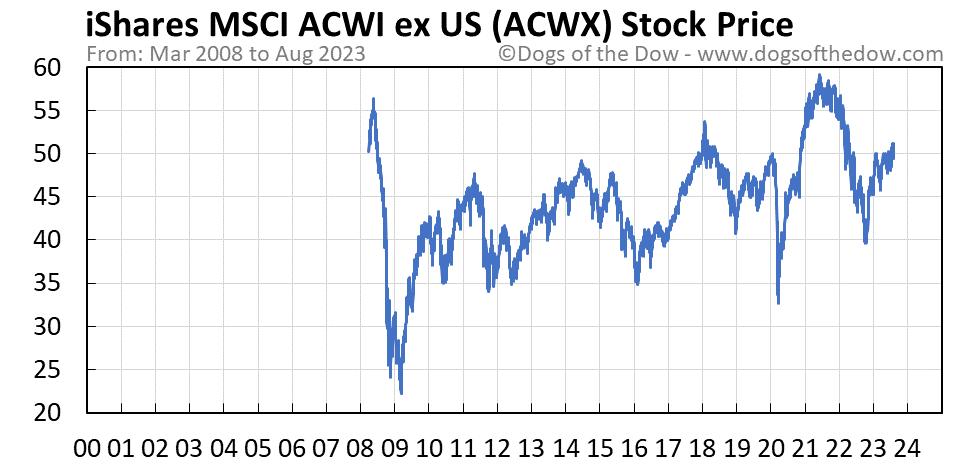 ACWX stock price chart