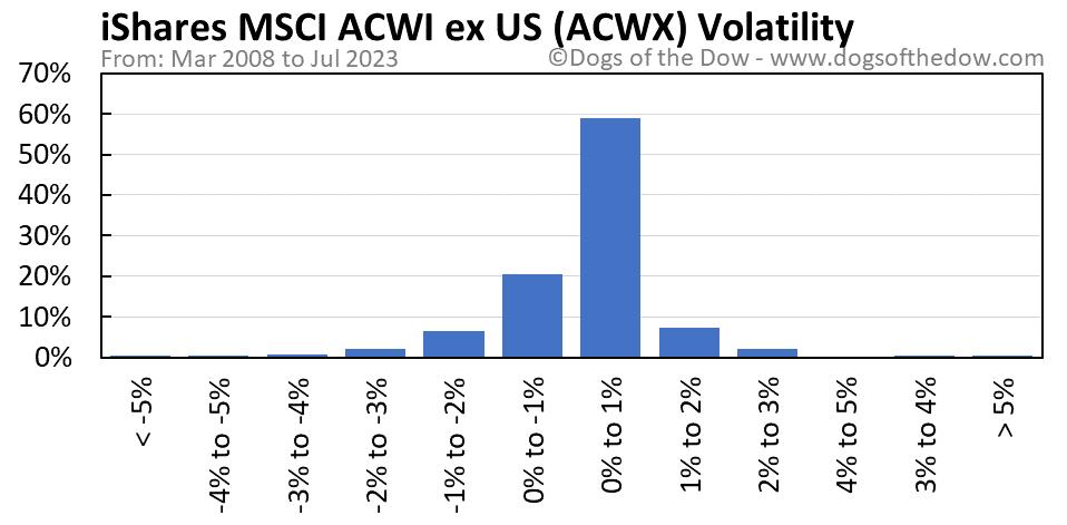 ACWX volatility chart