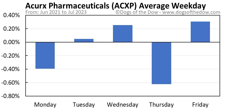 ACXP average weekday chart