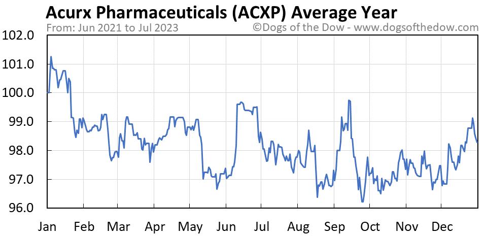 ACXP average year chart