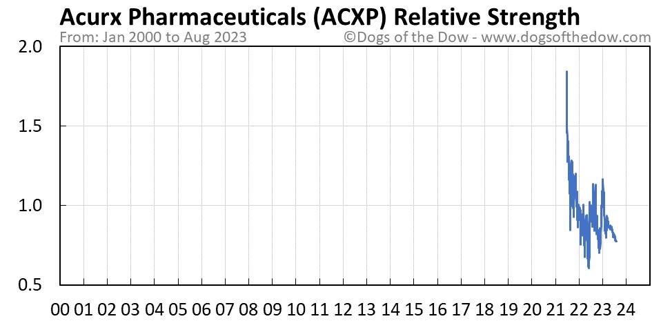 ACXP relative strength chart