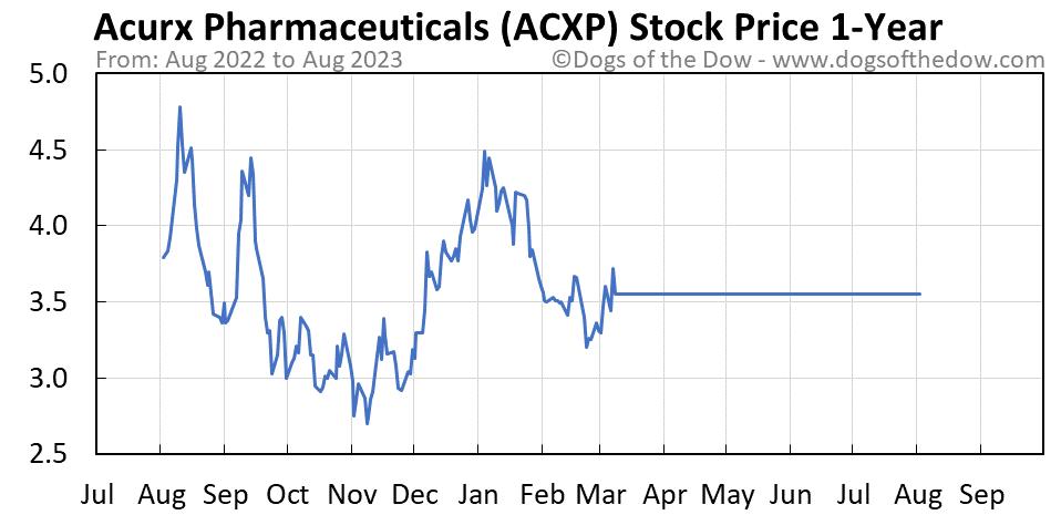 ACXP 1-year stock price chart