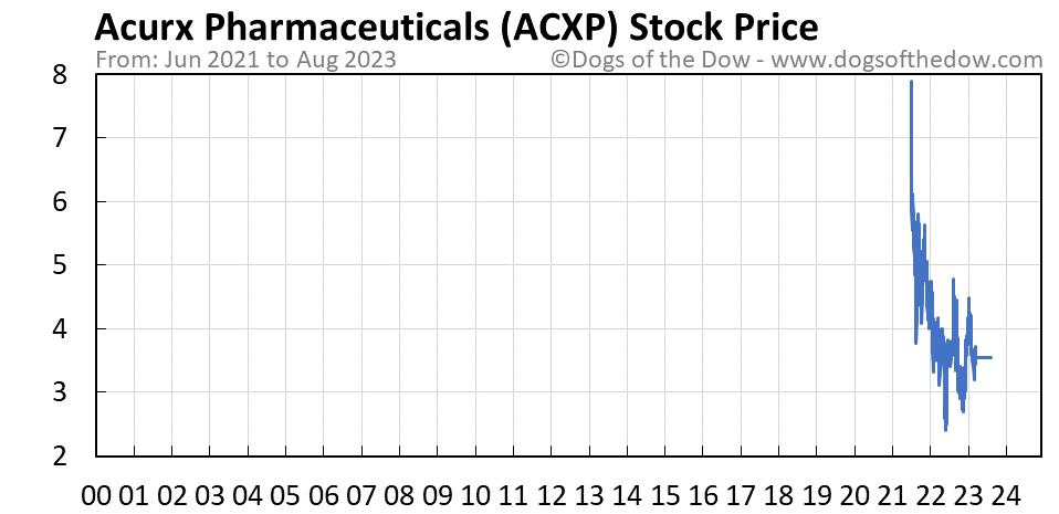 ACXP stock price chart