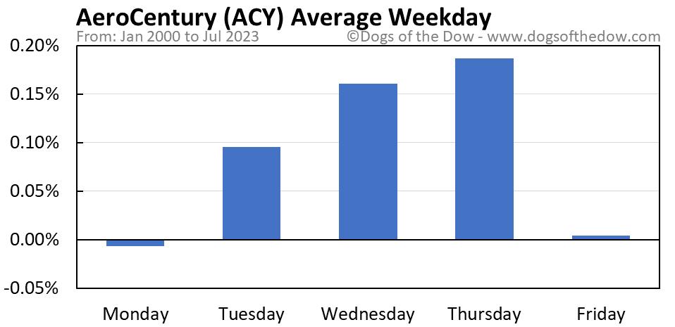ACY average weekday chart