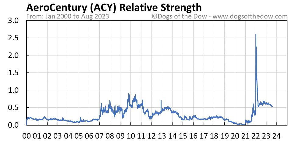 ACY relative strength chart