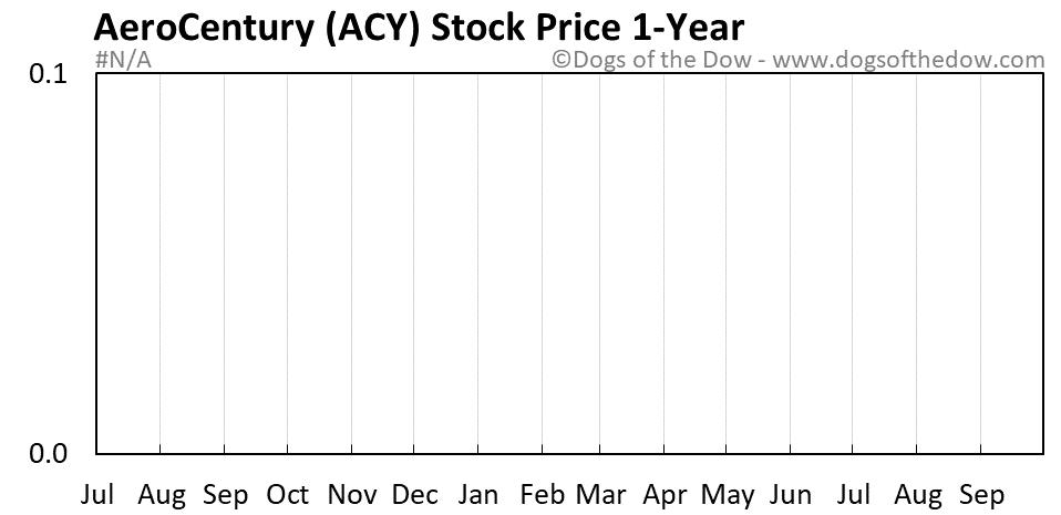 ACY 1-year stock price chart