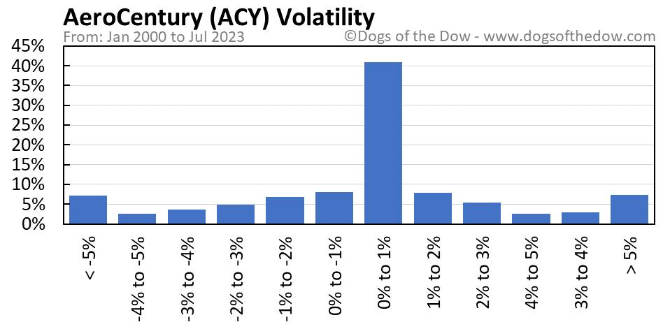ACY volatility chart