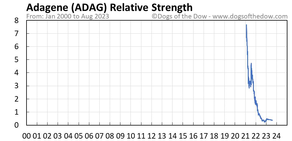 ADAG relative strength chart