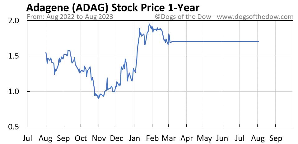 ADAG 1-year stock price chart