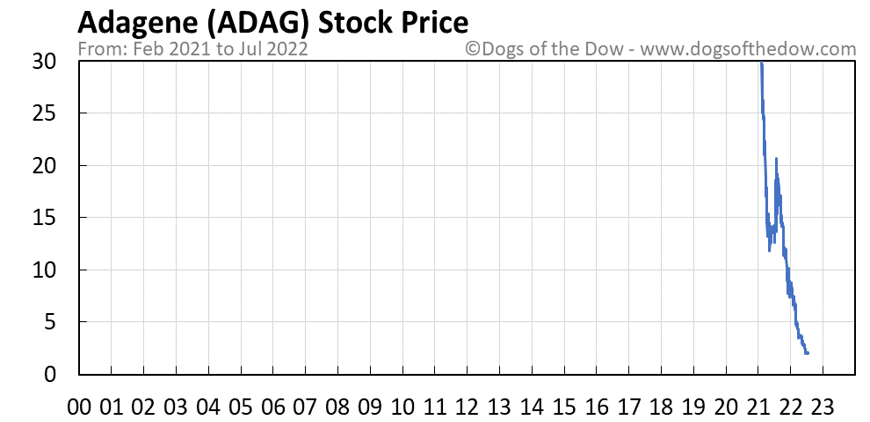 ADAG stock price chart