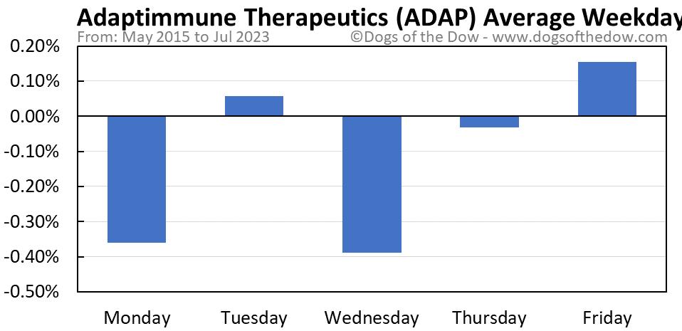 ADAP average weekday chart