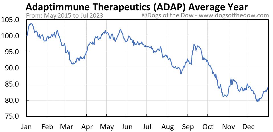 ADAP average year chart