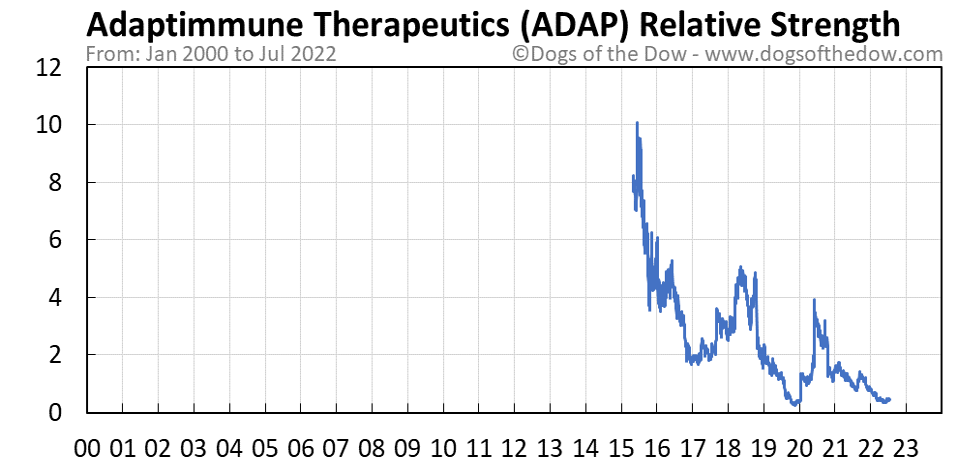 ADAP relative strength chart