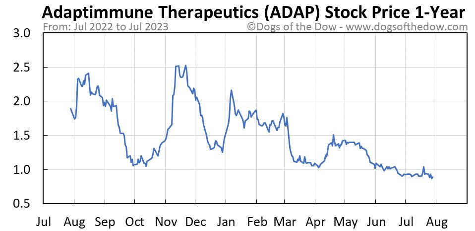 ADAP 1-year stock price chart