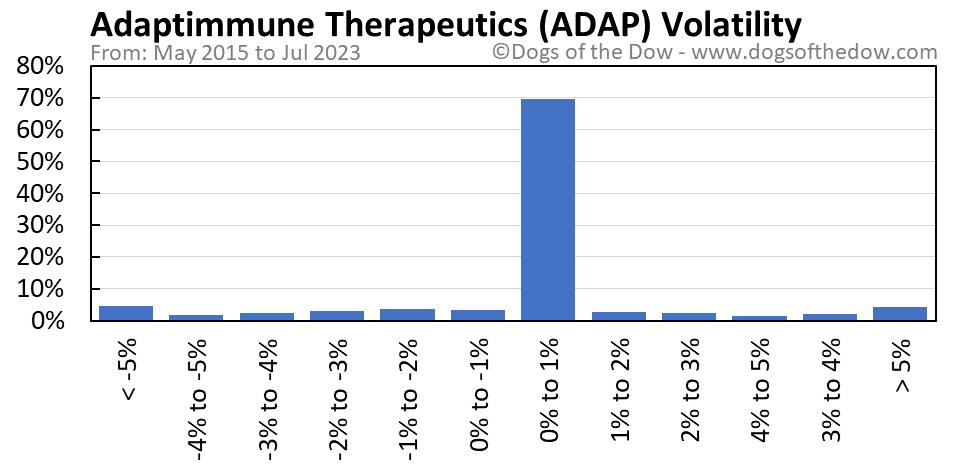 ADAP volatility chart