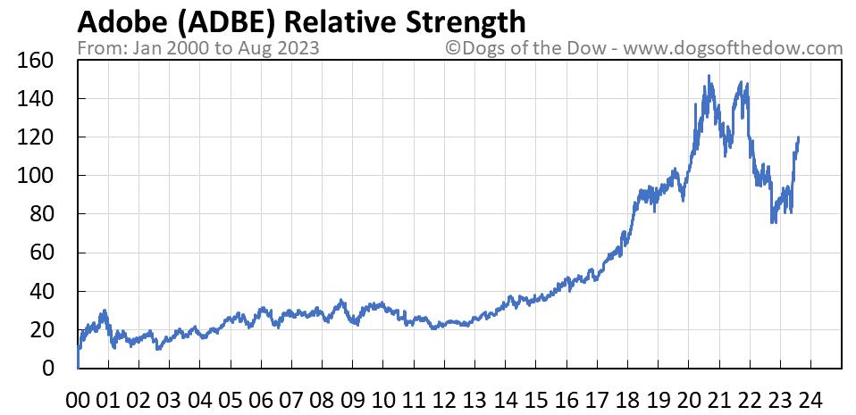 ADBE relative strength chart