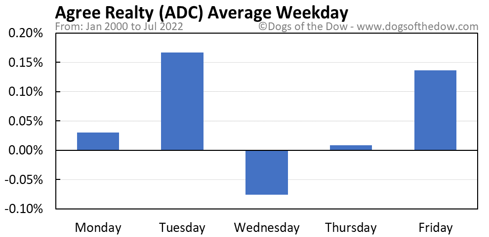 ADC average weekday chart