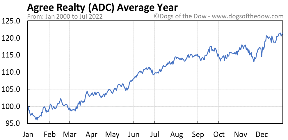 ADC average year chart