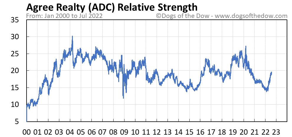 ADC relative strength chart